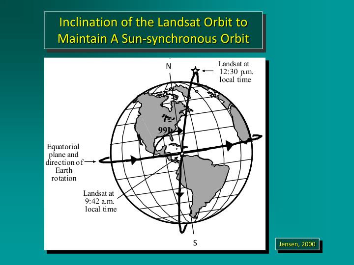 Inclination of the Landsat Orbit to