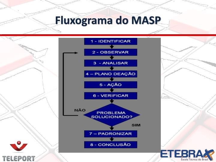 Fluxograma do MASP