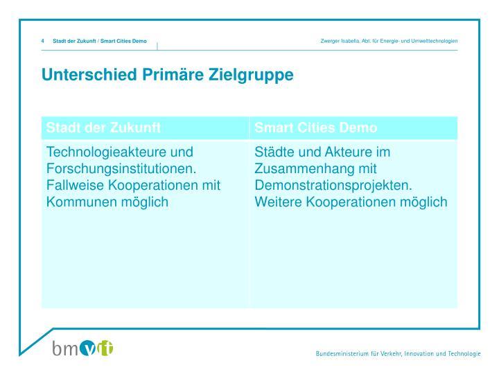 Zwerger Isabella, Abt. für Energie- und Umwelttechnologien