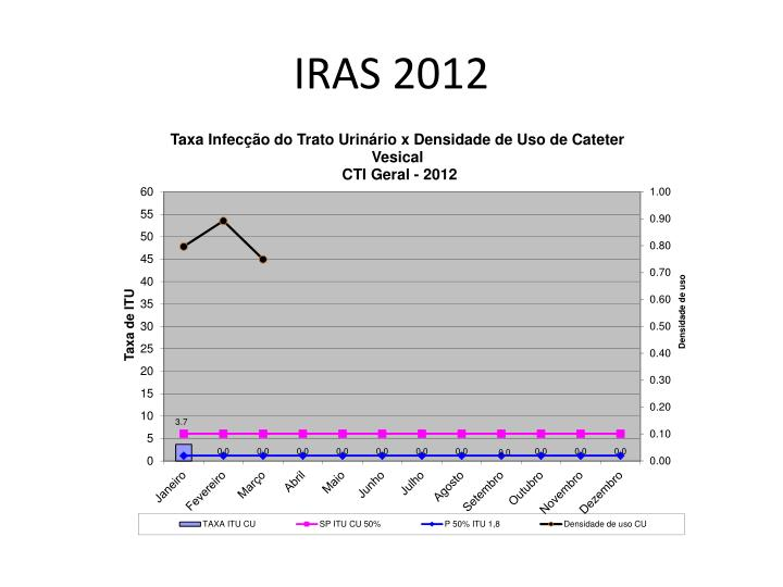 IRAS 2012