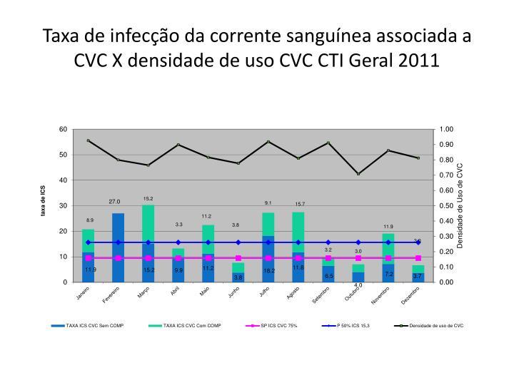 Taxa de infecção da corrente sanguínea associada a CVC X densidade de uso CVC CTI Geral 2011