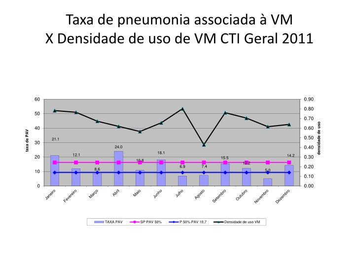 Taxa de pneumonia associada à VM
