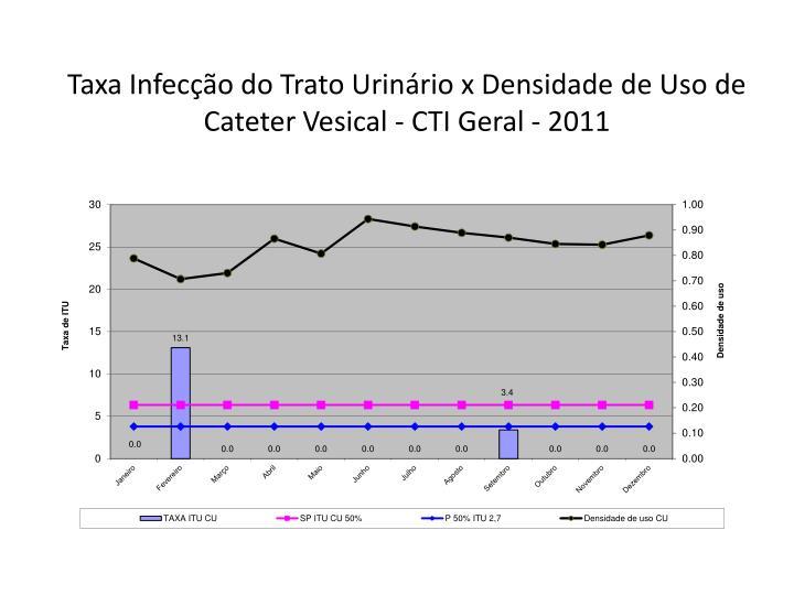 Taxa Infecção do Trato Urinário x Densidade de Uso de Cateter Vesical - CTI Geral - 2011