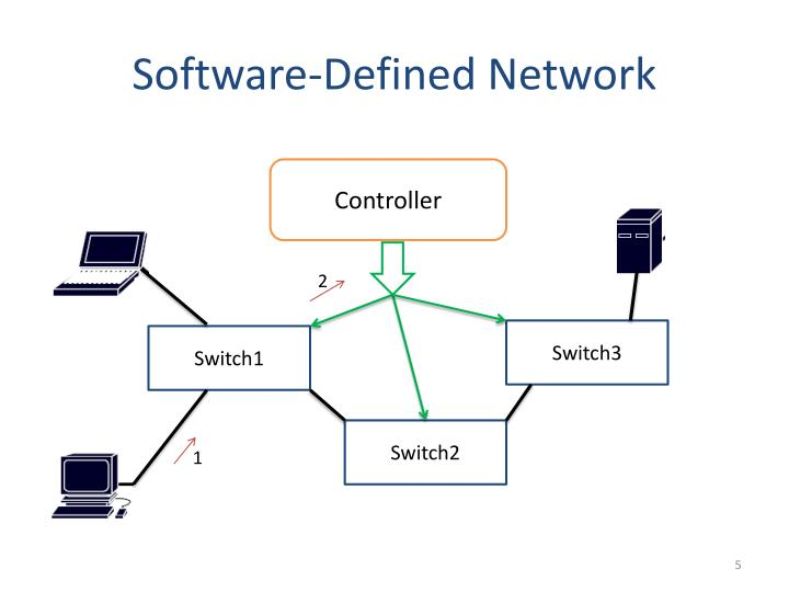 Software-Defined Network