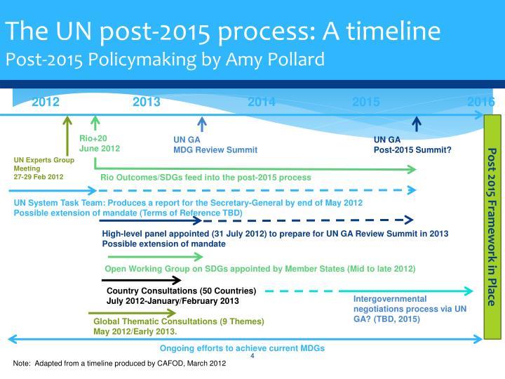 The UN post-2015 process: A