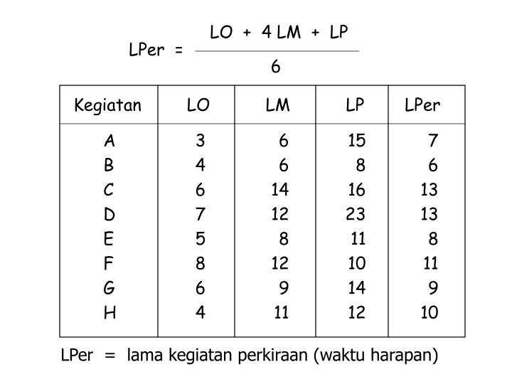 Kegiatan         LO           LM           LP        LPer