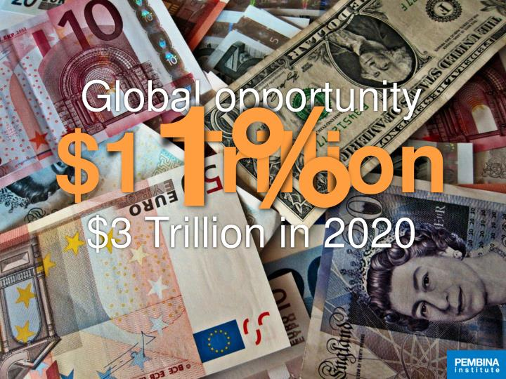 Global opportunity 1 trillion 3 trillion in 2020
