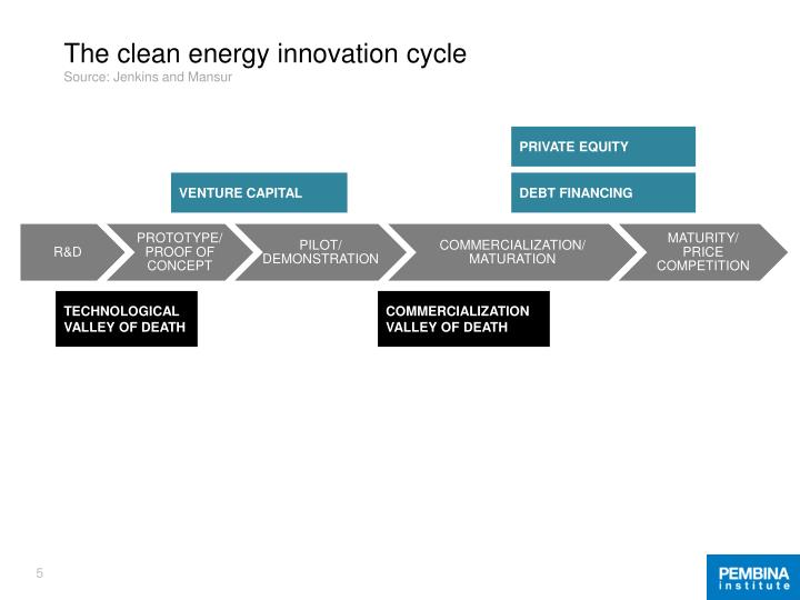 The clean energy innovation cycle