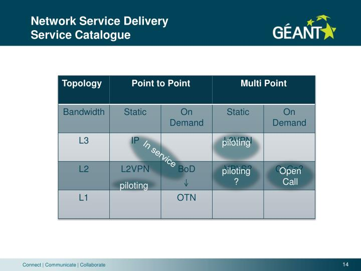 Network Service Delivery