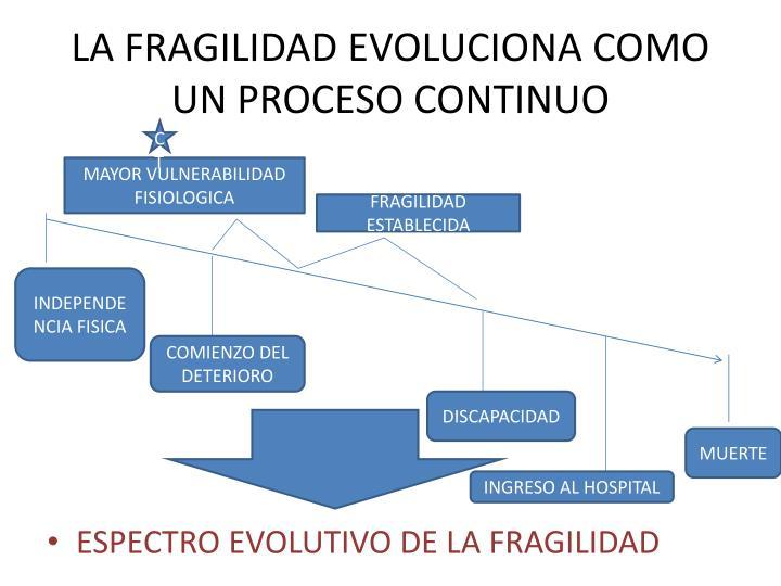LA FRAGILIDAD EVOLUCIONA COMO UN PROCESO CONTINUO