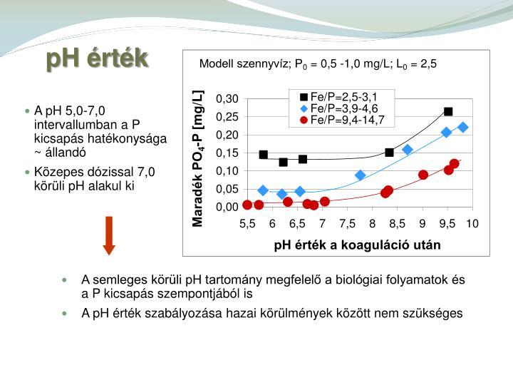 pH érték