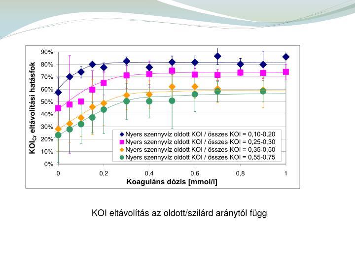KOI eltávolítás az oldott/szilárd aránytól függ