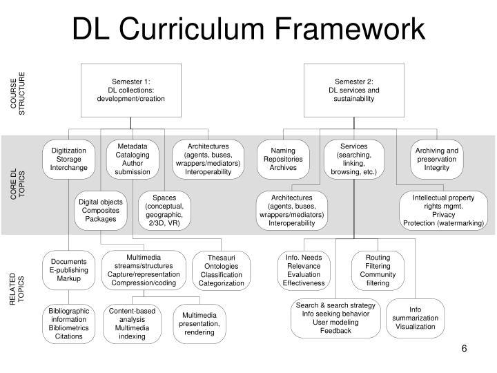 DL Curriculum Framework