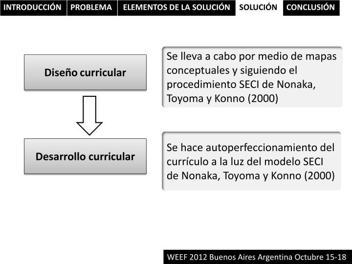 Se lleva a cabo por medio de mapas conceptuales y siguiendo el procedimiento SECI de