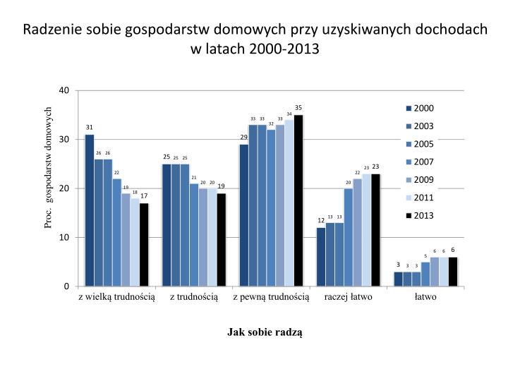 Radzenie sobie gospodarstw domowych przy uzyskiwanych dochodach w latach 2000-2013