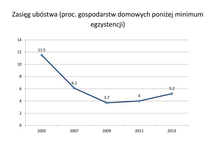 Zasięg ubóstwa (proc. gospodarstw domowych poniżej minimum egzystencji)