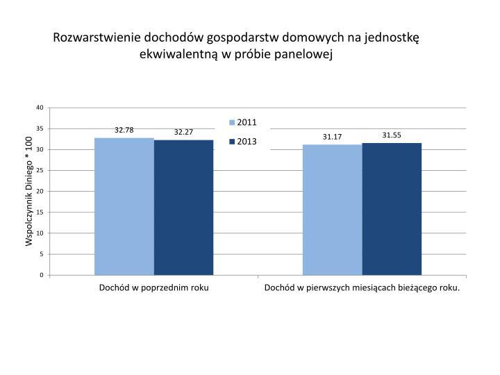 Rozwarstwienie dochodów gospodarstw domowych na jednostkę ekwiwalentną w próbie panelowej
