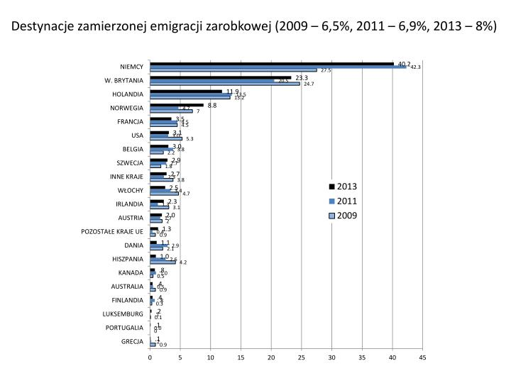 Destynacje zamierzonej emigracji zarobkowej (2009 – 6,5%, 2011 – 6,9%, 2013 – 8%)