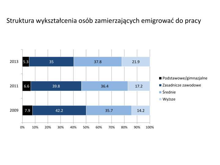Struktura wykształcenia osób zamierzających emigrować do pracy