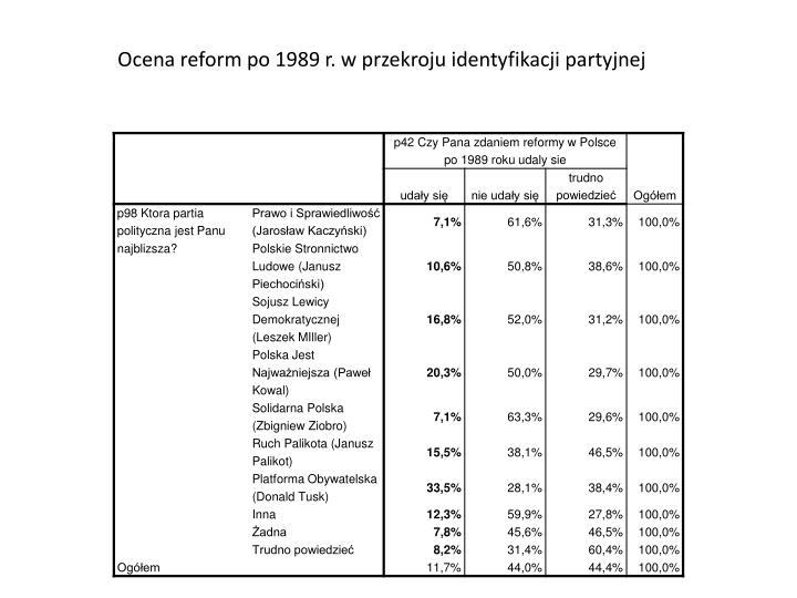 Ocena reform po 1989 r. w przekroju identyfikacji partyjnej