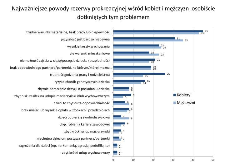 Najważniejsze powody rezerwy prokreacyjnej wśród kobiet i mężczyzn  osobiście dotkniętych tym problemem