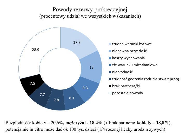 Powody rezerwy