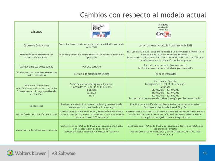 Cambios con respecto al modelo actual