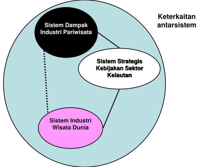 Sistem Dampak Industri Pariwisata