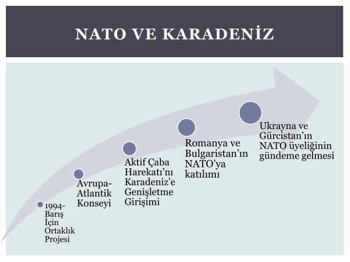 NATO ve Karadenİz