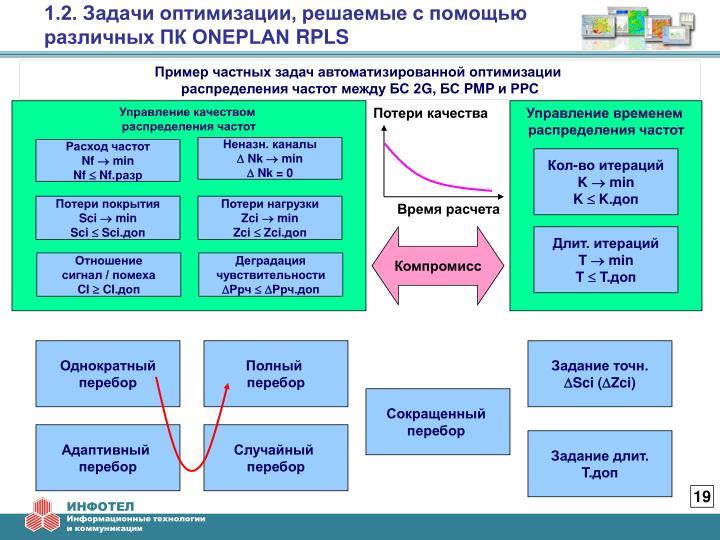 1.2. Задачи оптимизации, решаемые с помощью различных ПК ONEPLAN