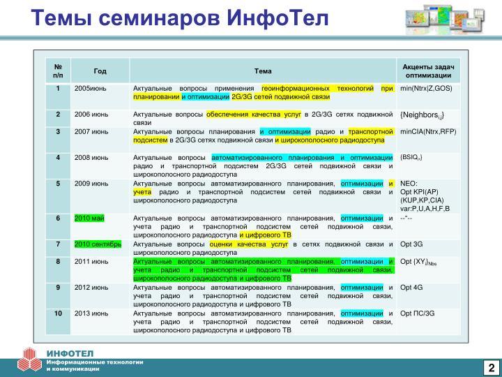 Темы семинаров ИнфоТел