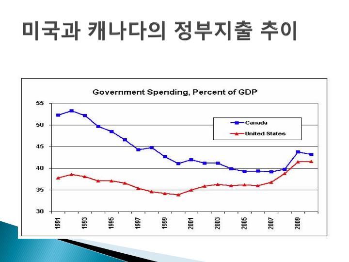 미국과 캐나다의 정부지출 추이