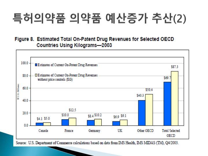 특허의약품 의약품 예산증가 추산