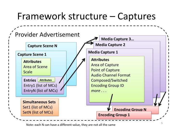 Framework structure – Captures