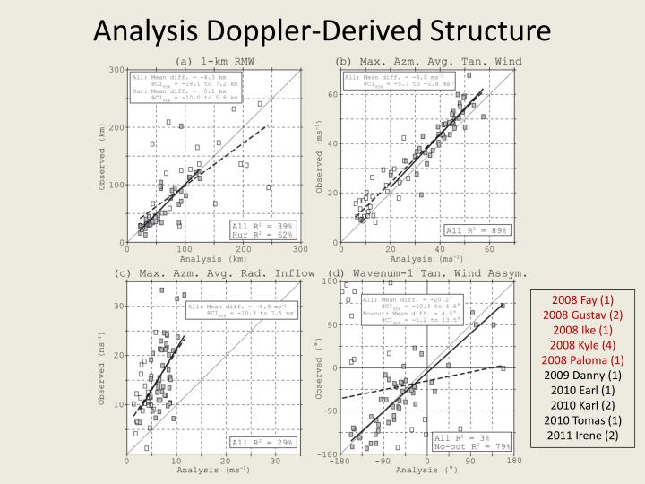 Analysis Doppler-Derived Structure