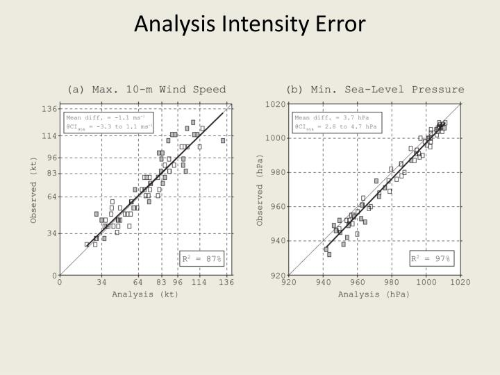 Analysis Intensity Error