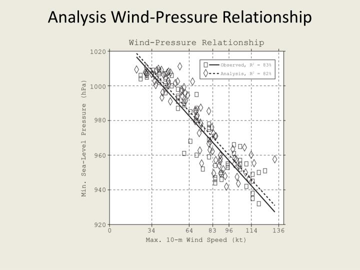 Analysis Wind-Pressure Relationship