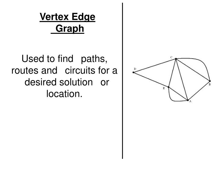 Vertex Edge 
