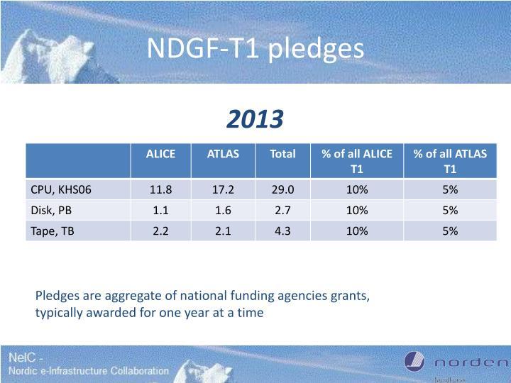 NDGF-T1 pledges