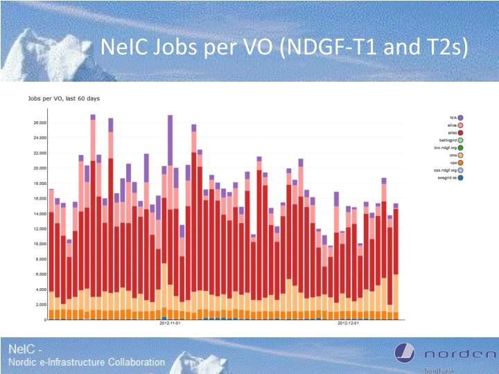 NeIC Jobs per VO (NDGF-T1 and T2s)