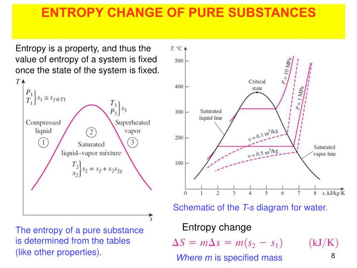 ENTROPY CHANGE OF PURE SUBSTANCES