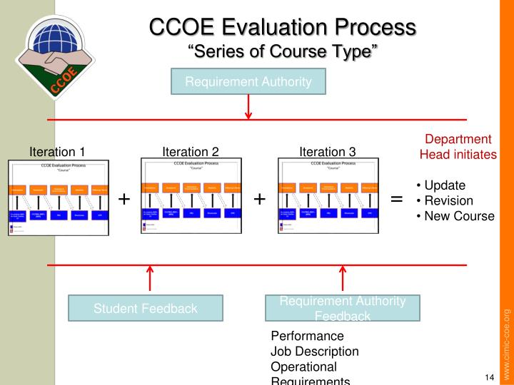 CCOE Evaluation Process