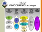 nato cimic cmi e it landscape