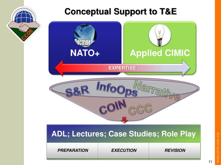 Conceptual Support to T&E