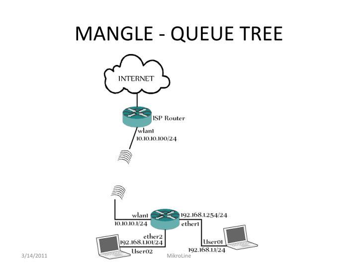 MANGLE - QUEUE TREE