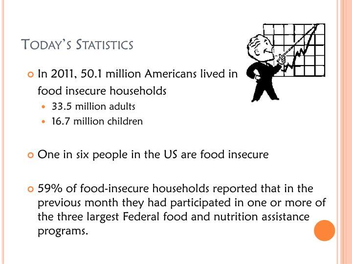 Today's Statistics