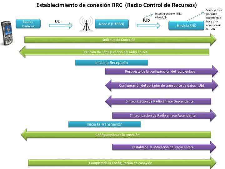 Establecimiento de conexión RRC  (Radio Control de Recursos)