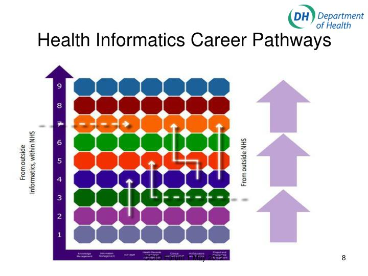 Health Informatics Career Pathways