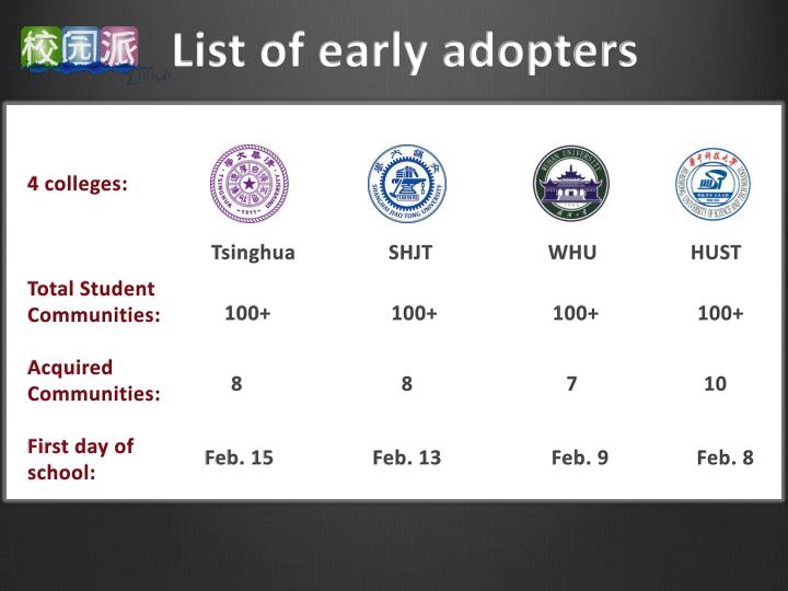 List of early adopters