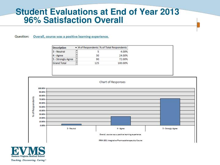Student Evaluations at End of Year 2013       96% Satisfaction Overall